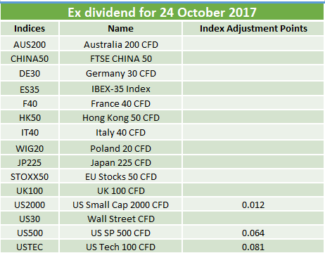 Ex-dividends 24.10.2017
