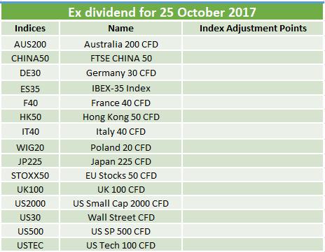 Ex-dividends 25.10.2017