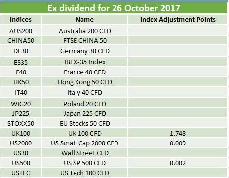 Ex-dividends 26.10.2017