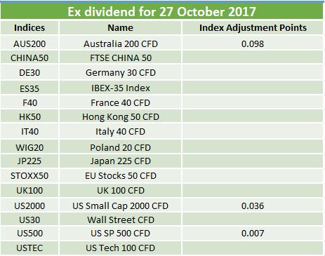 Ex-dividends 27.10.2017