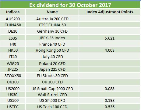 Ex-dividends 30.10.2017