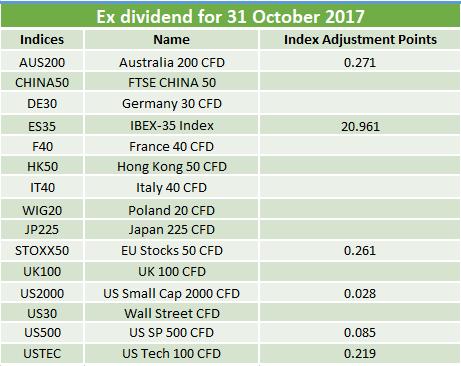 Ex-dividends 31.10.2017
