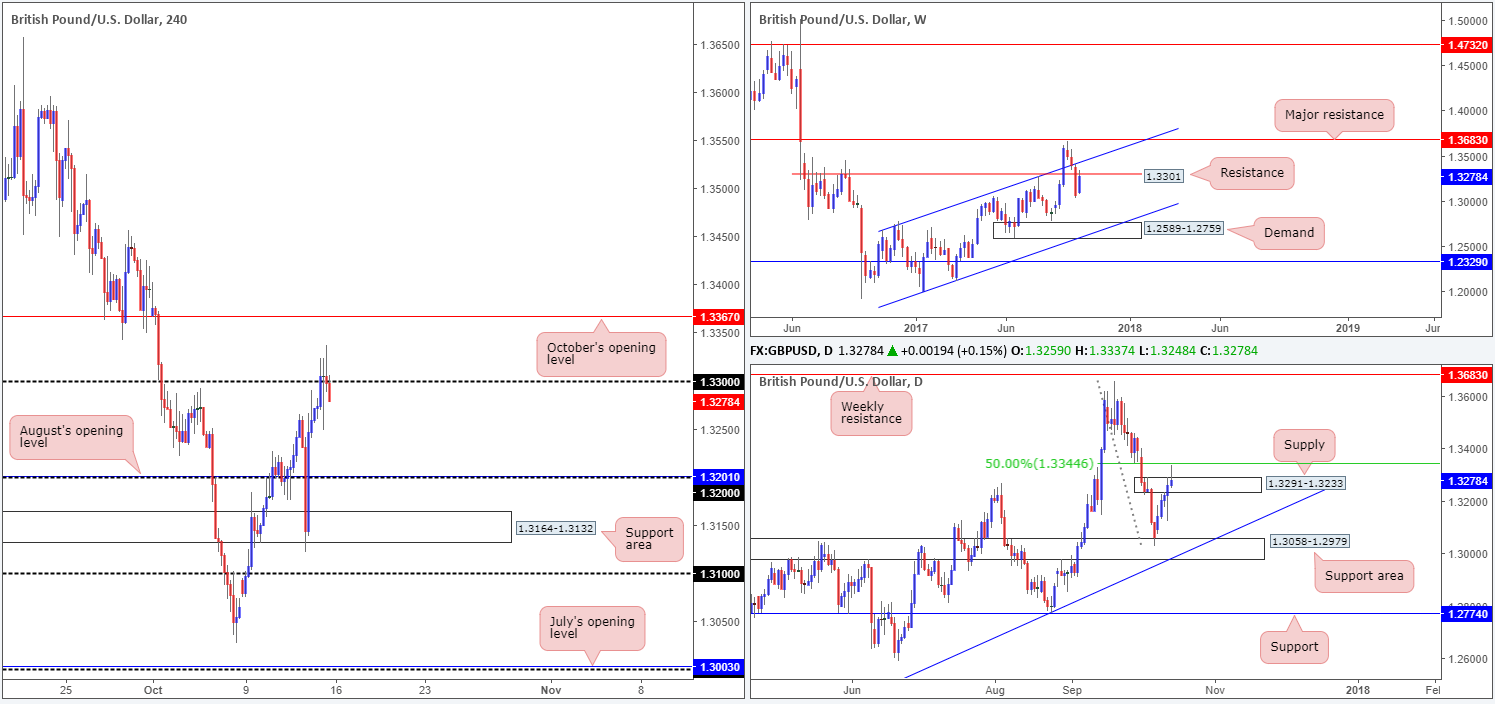 Monday 16th October: Technical outlook and review