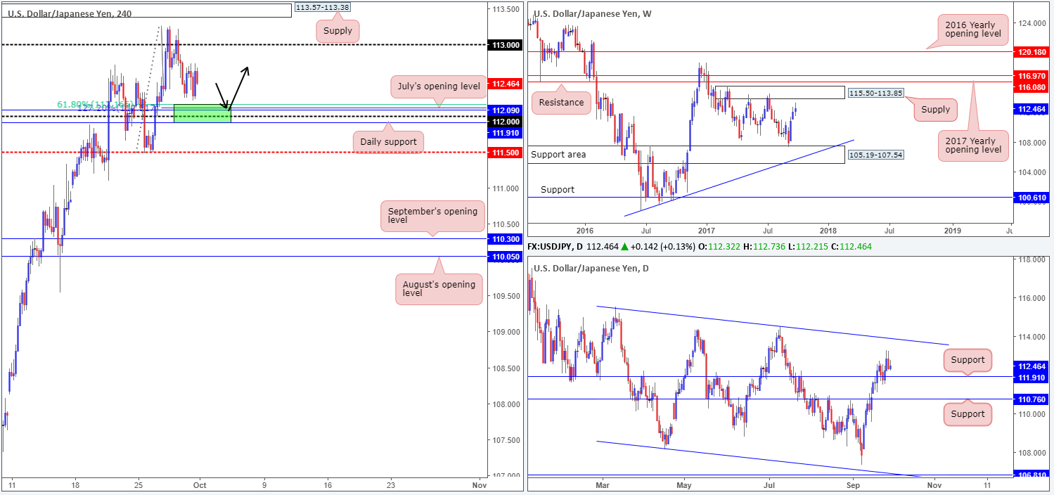Monday 2nd October: Technical outlook and review