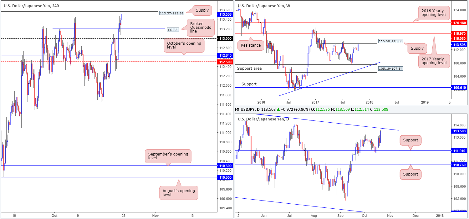 Monday 23rd October: Technical outlook and review