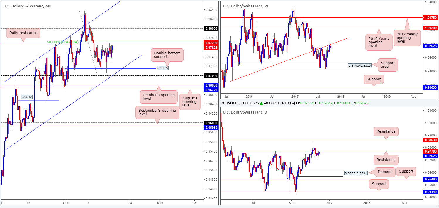Tuesday 17th October: Technical outlook and review 1