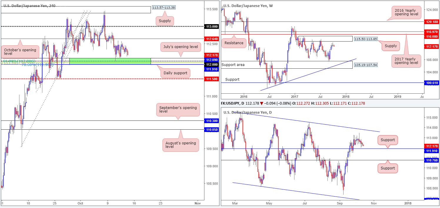 Friday 13th October: Technical outlook and review