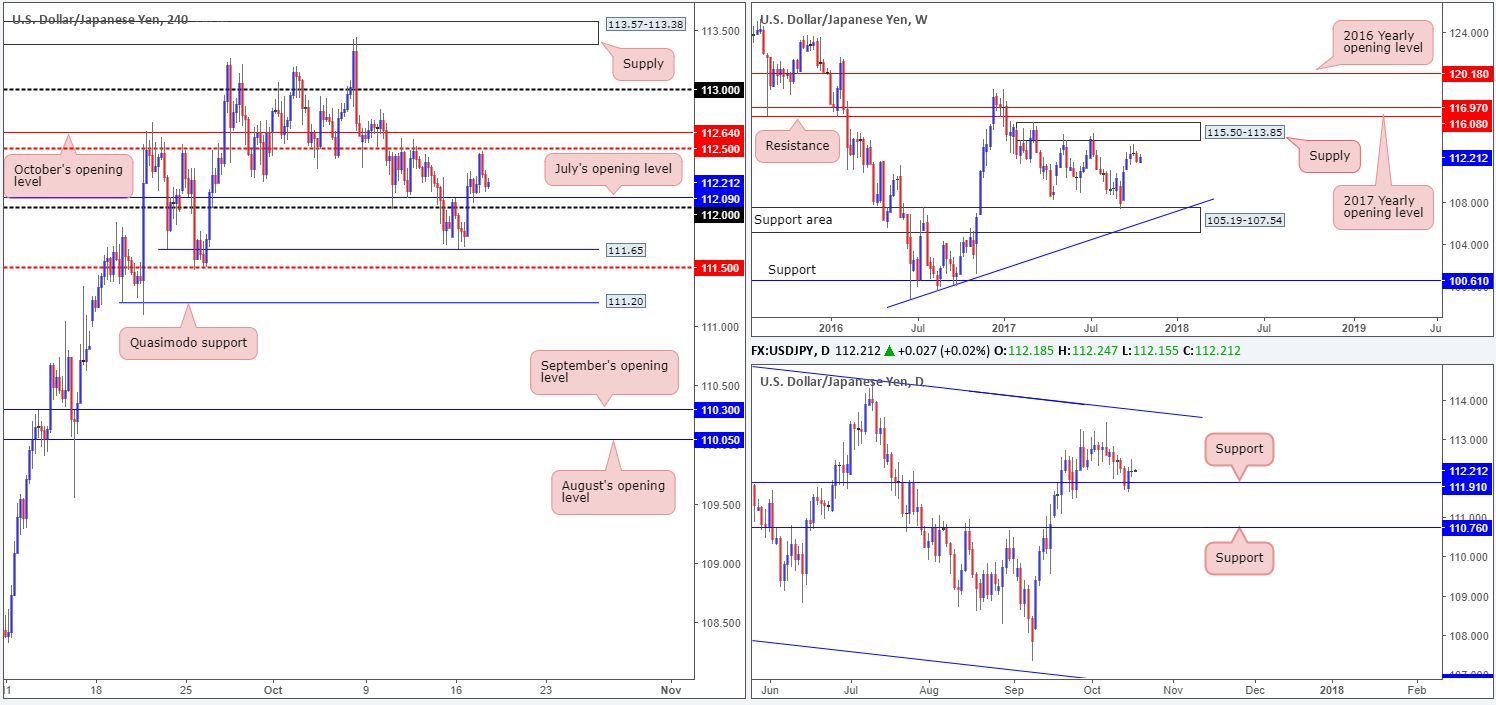 Wednesday 18th October: Technical outlook and review