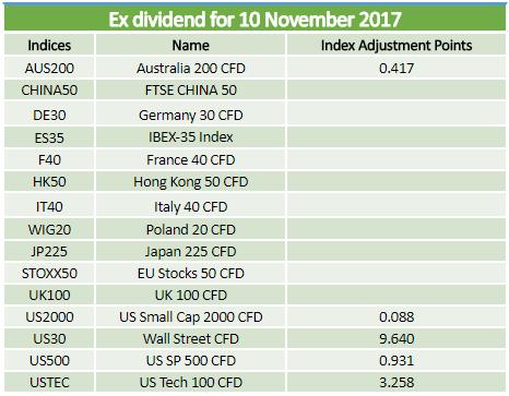 Dividends 10.11.2017