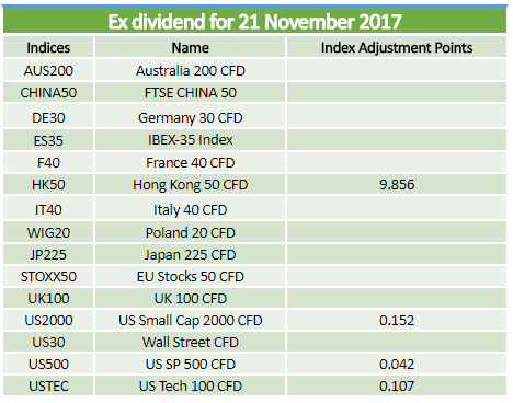 Dividends 21.11.2017