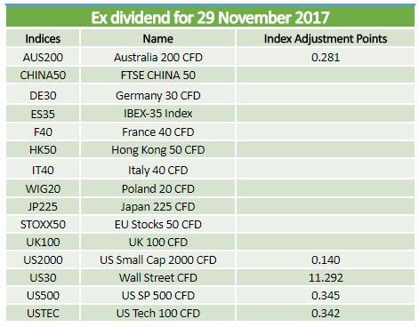 Dividends 29.11.2017