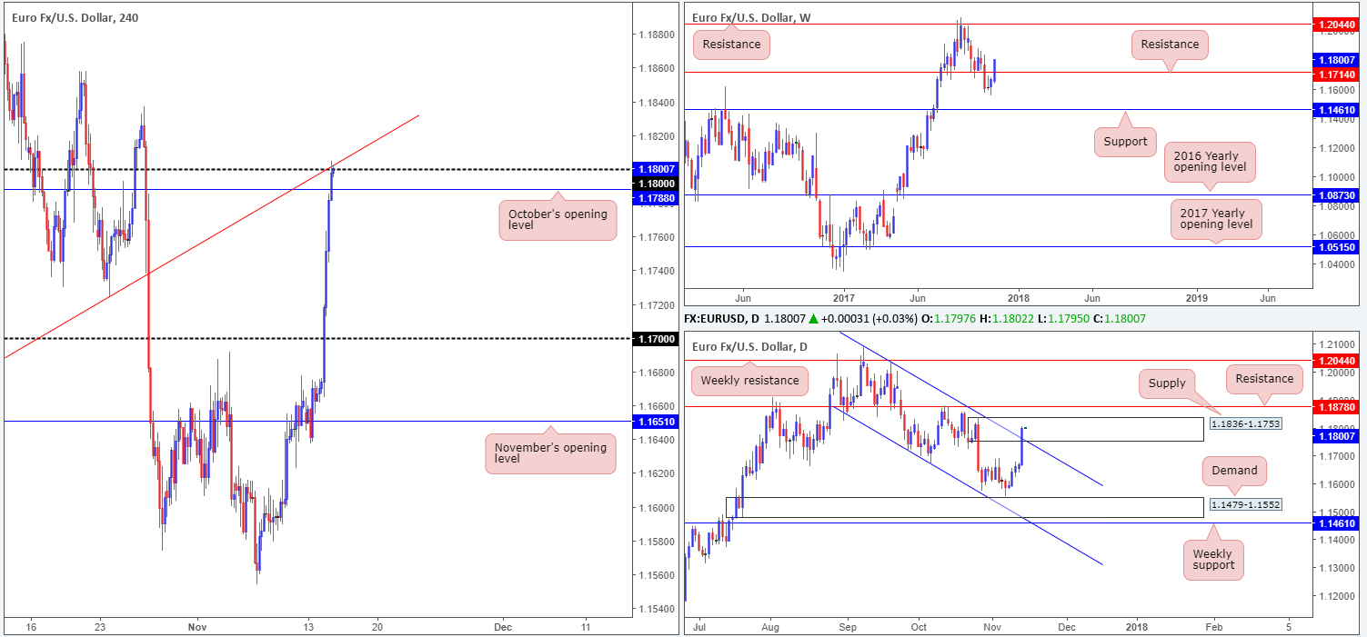 Tuesday 14th November: Technical outlook and review.