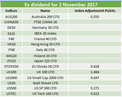 Ex-dividends 02.11.2017