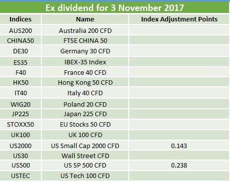 Ex-dividends 03.11.2017
