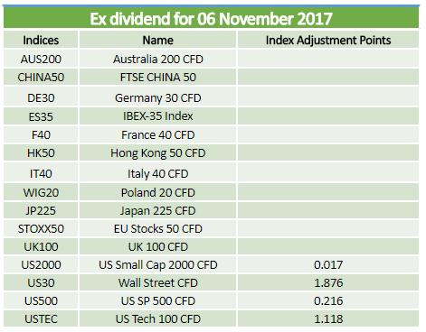 Ex-dividends 06.11.2017