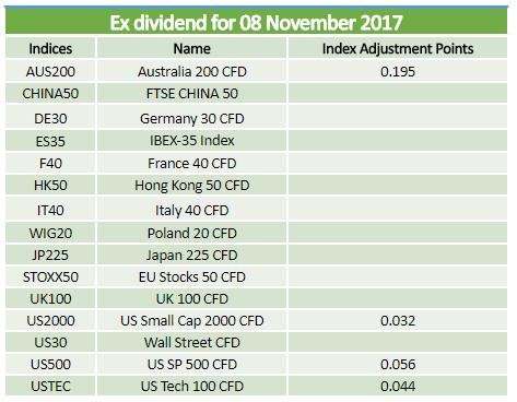 Ex-dividends 08.11.2017