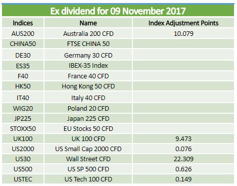 Ex-dividends 09.11.2017