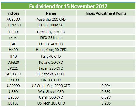 Ex-dividends 15.11.2017