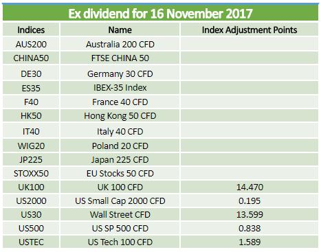 Ex-dividends 16.11.2017