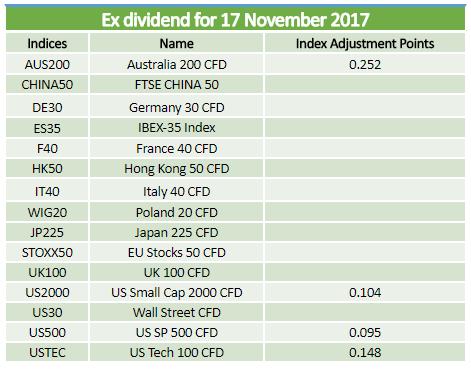 Ex-dividends 17.11.2017