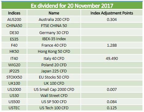 Ex-dividends 20.11.2017