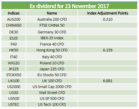 Ex-dividends 23.11.2017