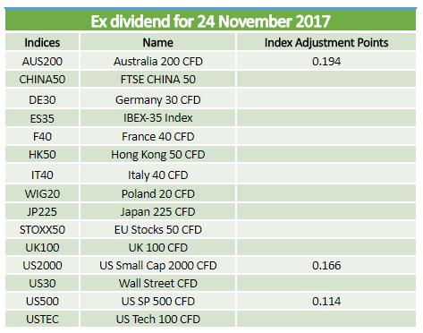 Ex-dividends 24.11.2017