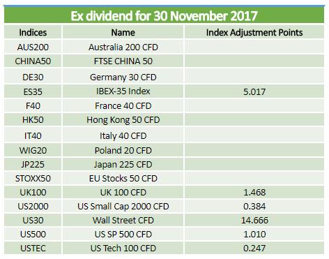 Ex-dividends 30.11.2017