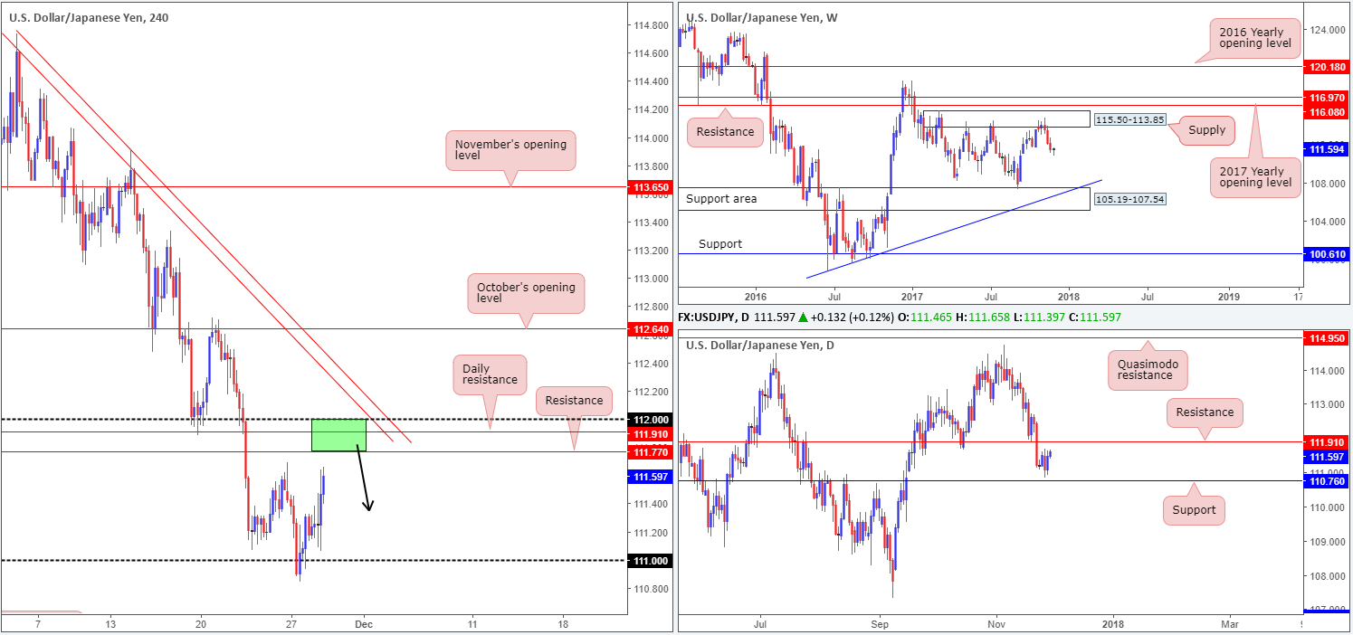Wednesday 29th November: Technical outlook and review