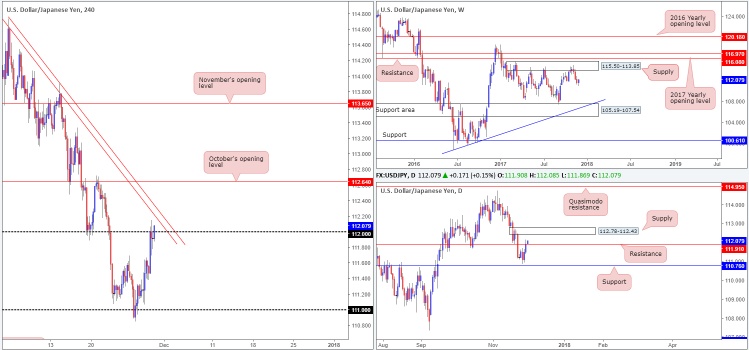 Thursday 30th November: Technical outlook and review 1