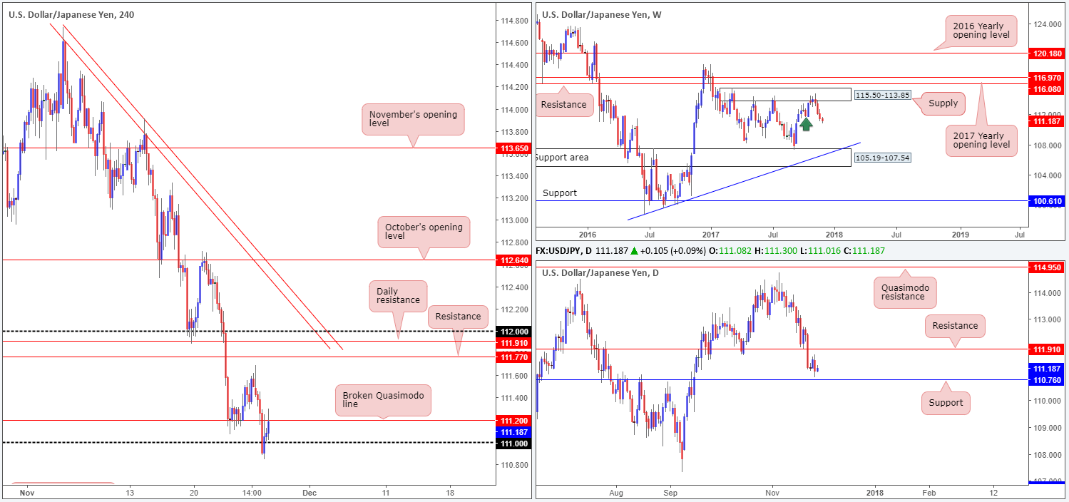 Tuesday 28th November: Technical Outlook and Review 1