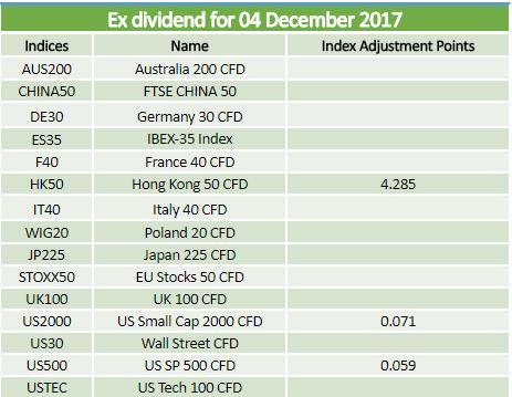 Ex dividends 04.12.2017