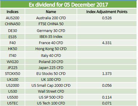 Ex dividends 05.12.2017