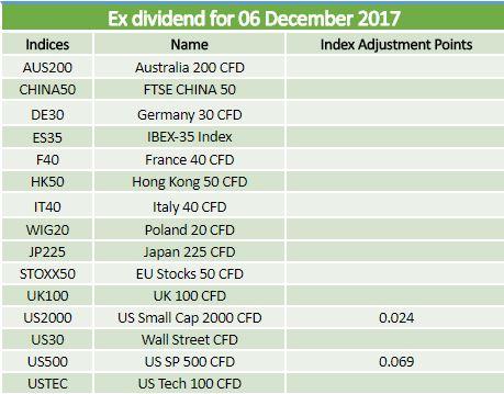 Ex-dividends 06.12.2017