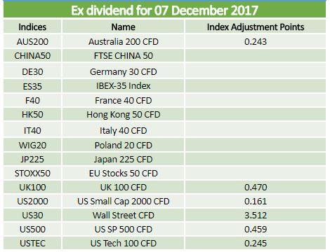 Ex dividends 07.12.2017