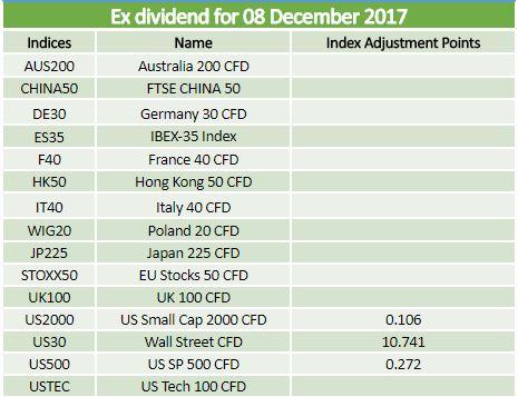 Ex-dividends 08.12.2017