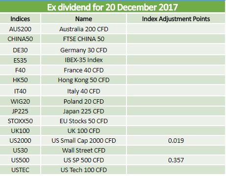 Ex-dividends 20.12.17