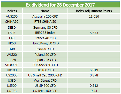 Ex-dividends 28.12.2017