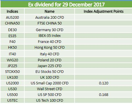 Ex-dividends 29.12.17
