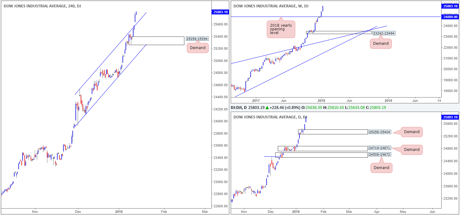 Tuesday 16th January: Technical outlook and review 1