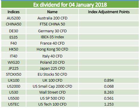 Ex-dividends 04.01.18