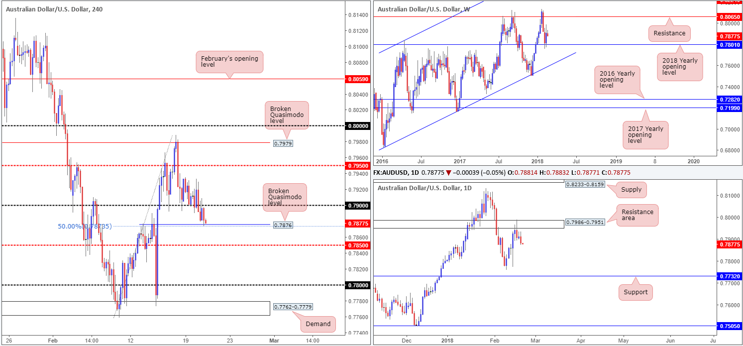AUD21-02  - AUD21 02 - Wednesday 21st February: Busy day for European markets today – remain vigilant