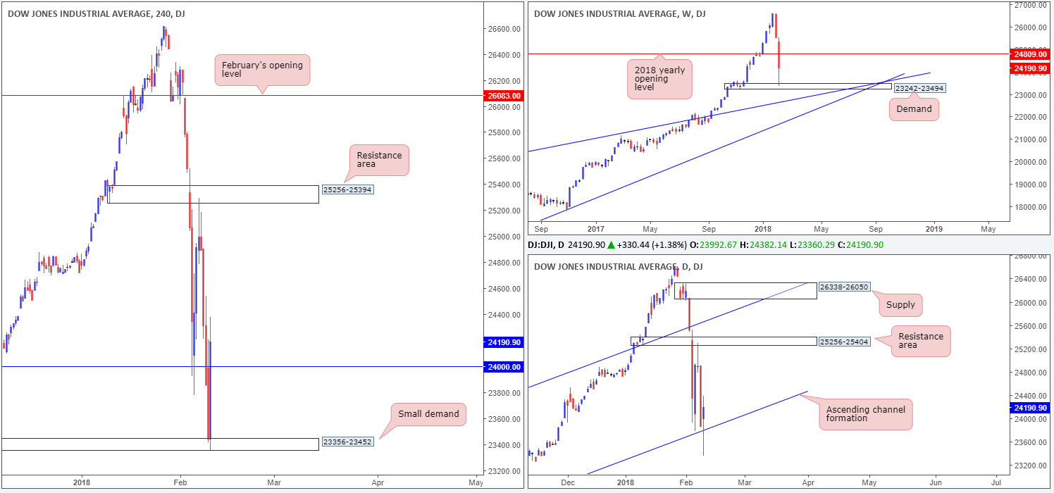 DOW12-02  - DOW12 021 - Monday 12th February: Weekly technical outlook and review.