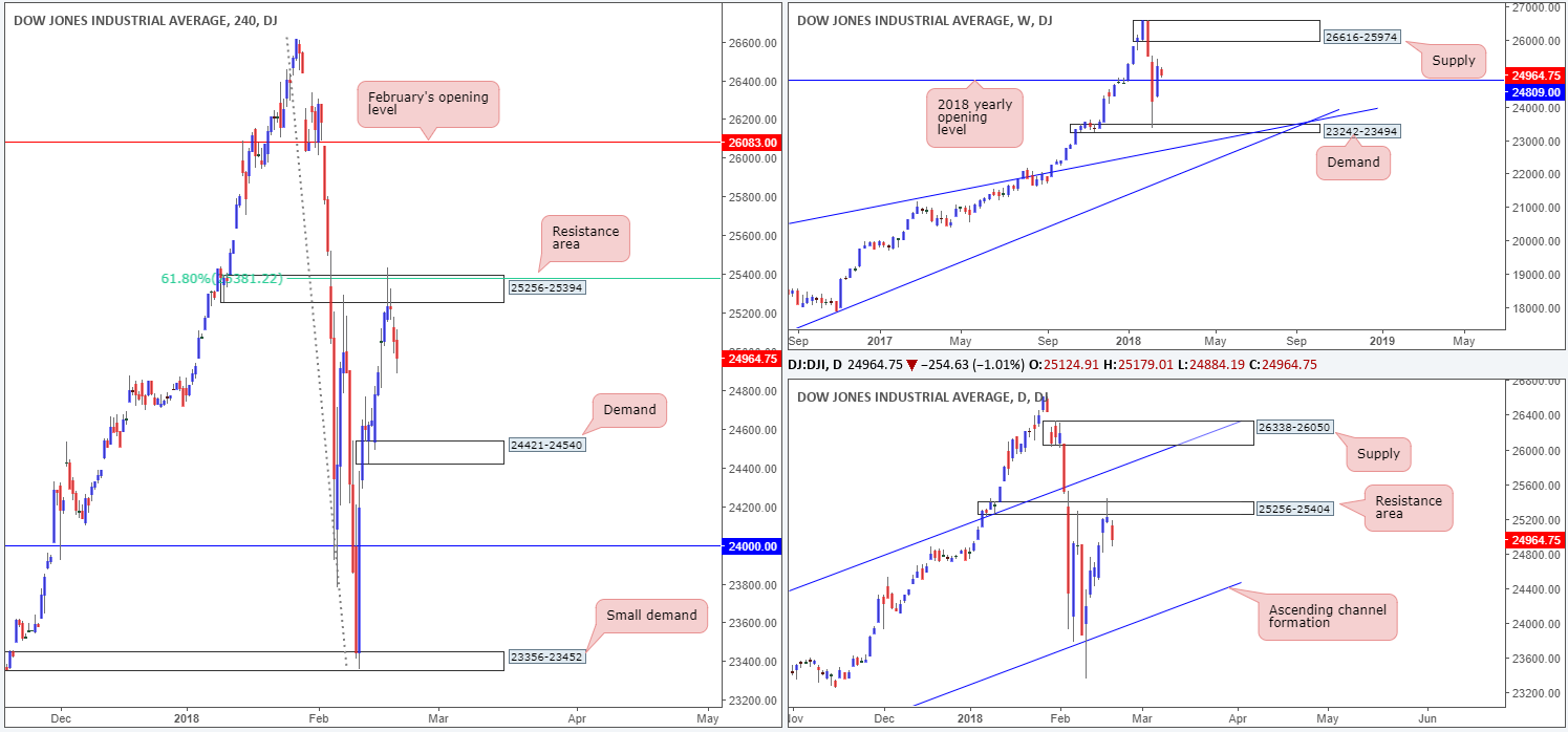 DOW21-02  - DOW21 02 - Wednesday 21st February: Busy day for European markets today – remain vigilant