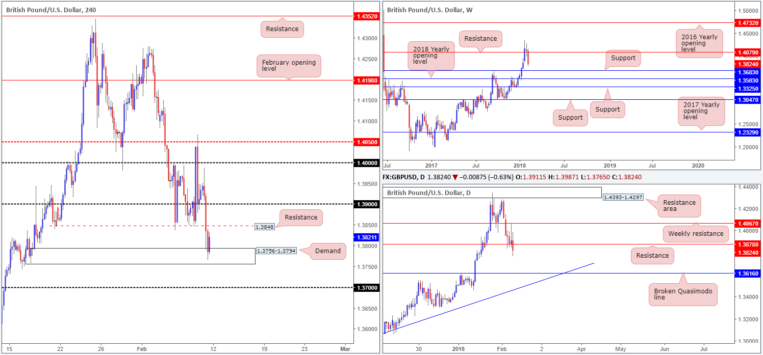 GBP12-02  - GBP12 021 - Monday 12th February: Weekly technical outlook and review.