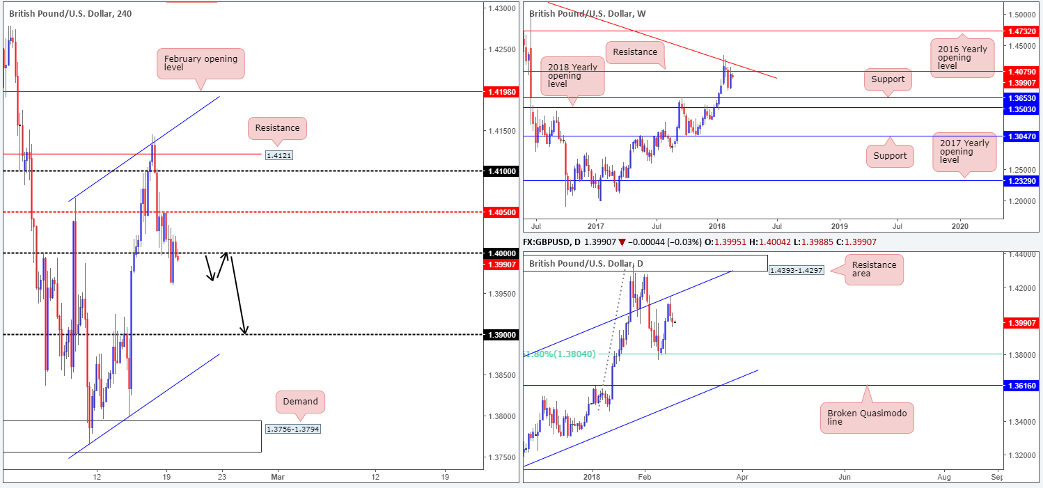 GBP20-02  - GBP20 02 - Tuesday 20th February: Little to shout about in terms of economic data – focus remains on the dollar