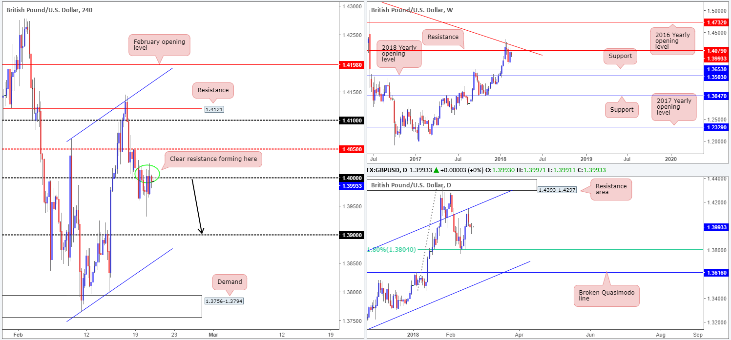 GBP21-02  - GBP21 02 - Wednesday 21st February: Busy day for European markets today – remain vigilant