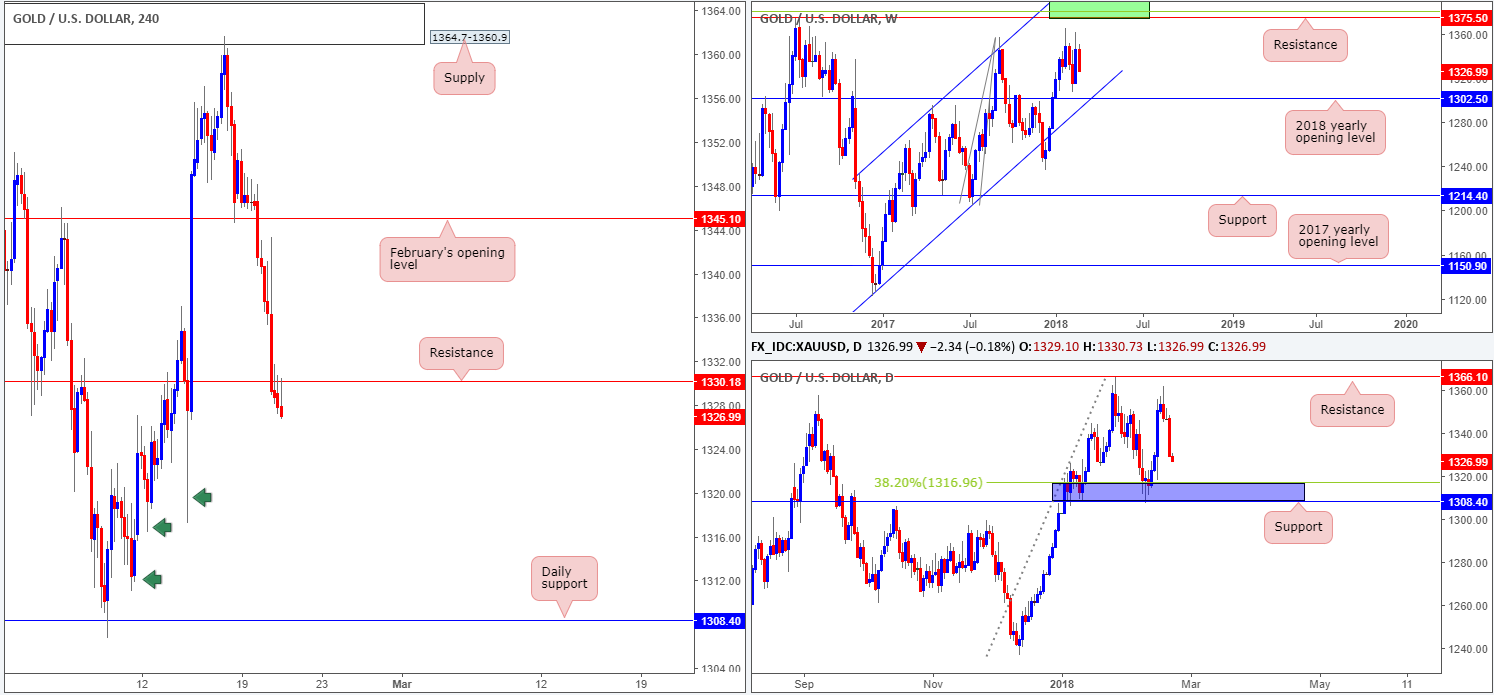 GOLD21-02  - GOLD21 02 - Wednesday 21st February: Busy day for European markets today – remain vigilant
