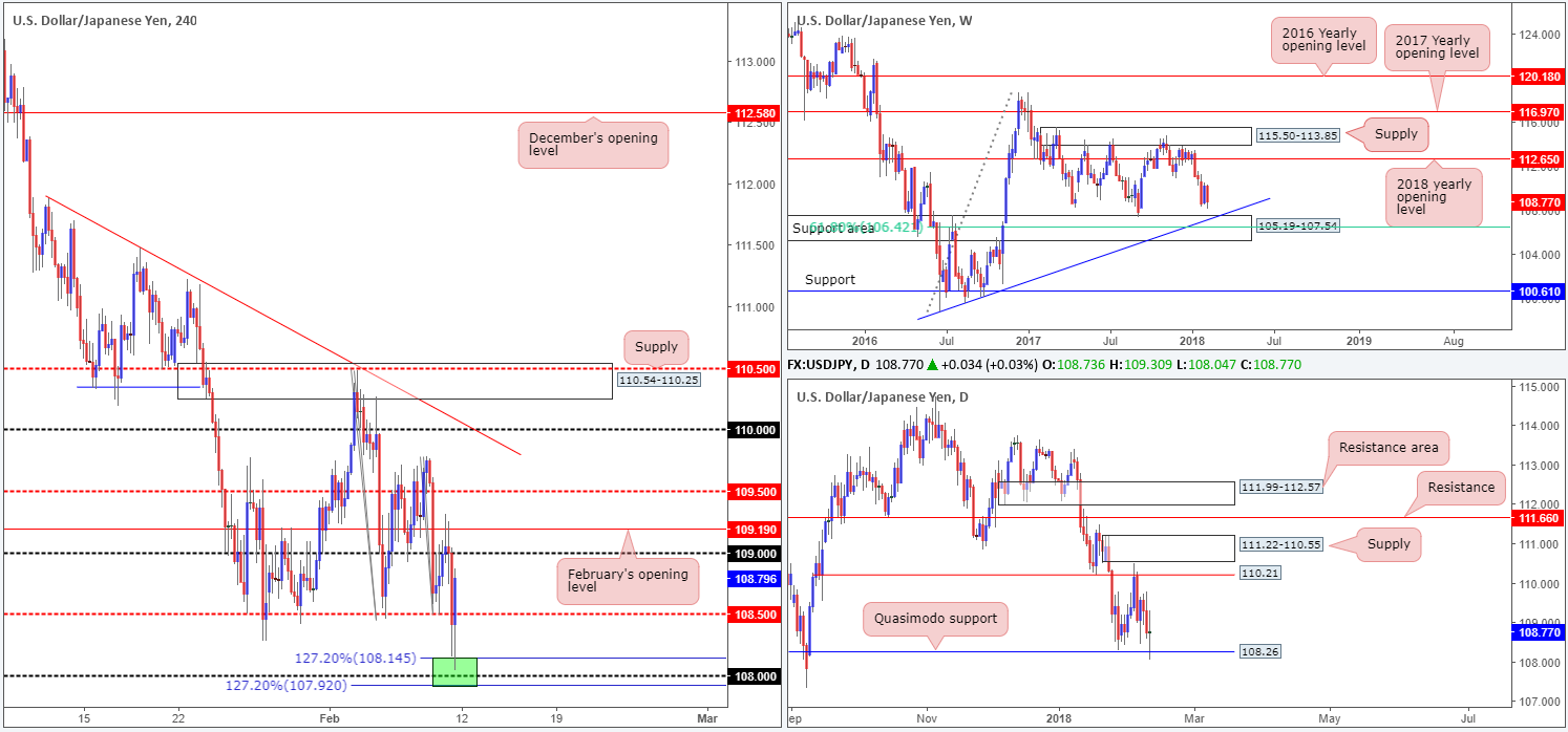 JPY12-02  - JPY12 021 - Monday 12th February: Weekly technical outlook and review.