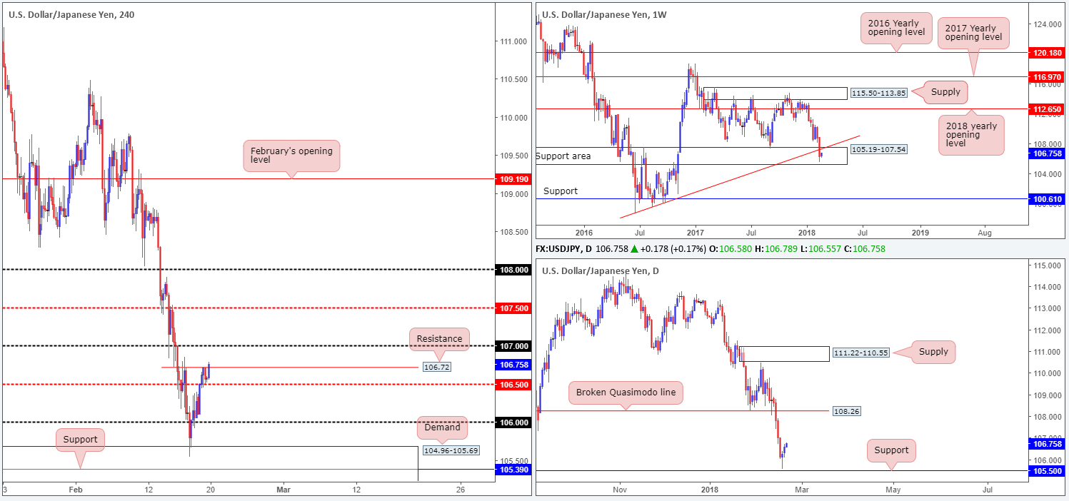 JPY20-02  - JPY20 02 - Tuesday 20th February: Little to shout about in terms of economic data – focus remains on the dollar